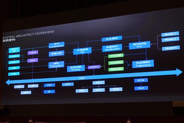 Robot-taxi的整套系统架构