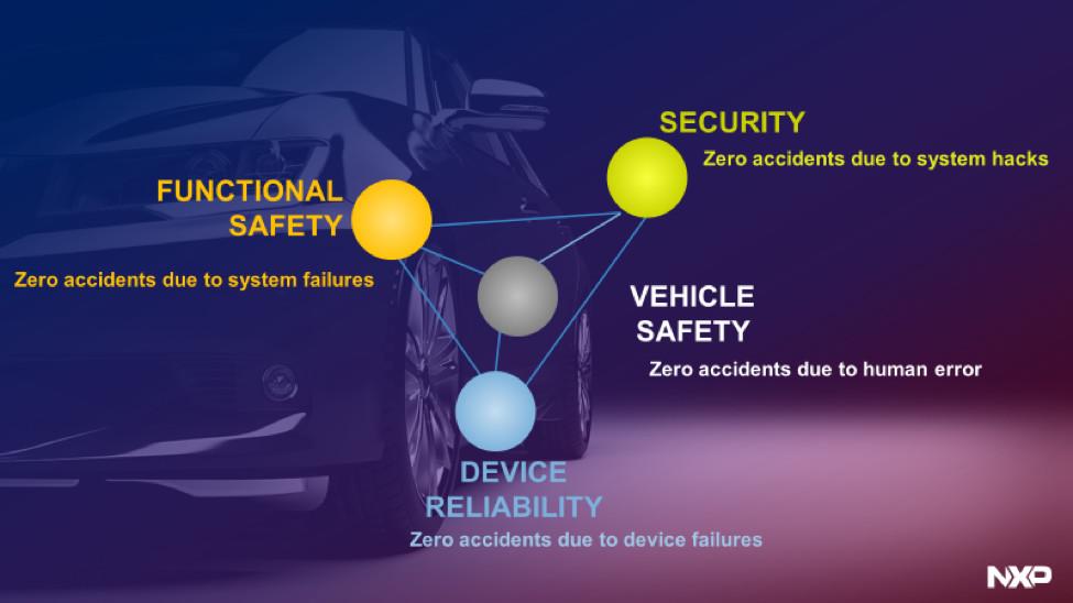 安全系统的要素