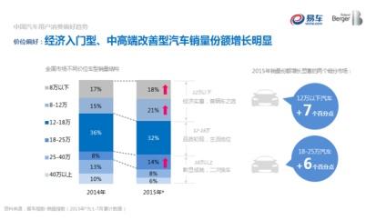 易车联合罗兰贝格发布《2015中国汽车消费者洞察报告》