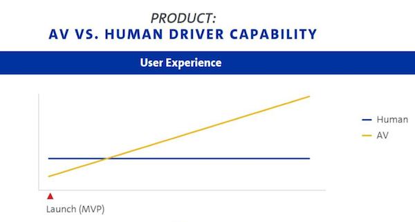 自动驾驶用户体验变化