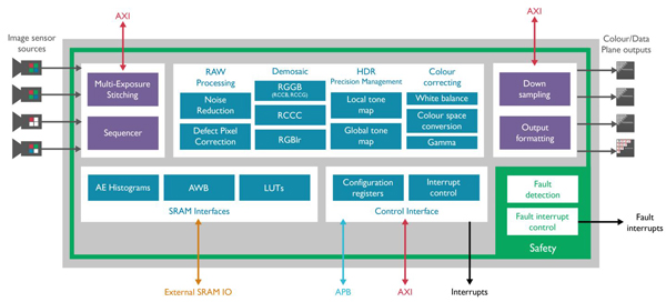 ARM Mali-C71汽车图像信号处理器的架构图
