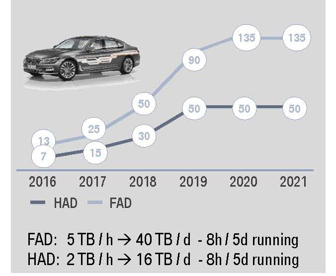 宝马自动驾驶数据采集和路测车队规划(来源:宝马公开资料)