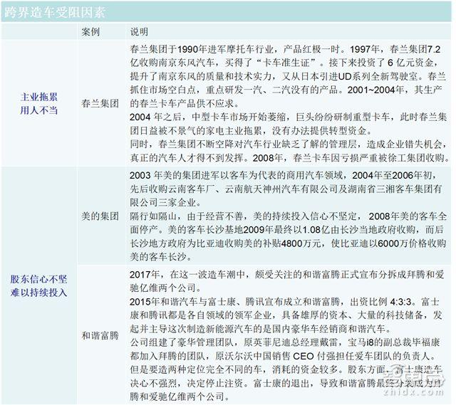 中国跨界造车史失败案例分析