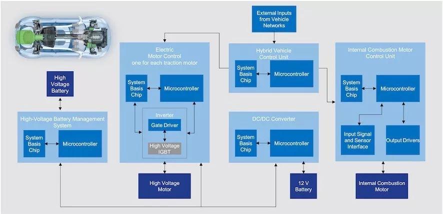 GreenBox HEV动力总成应用框图