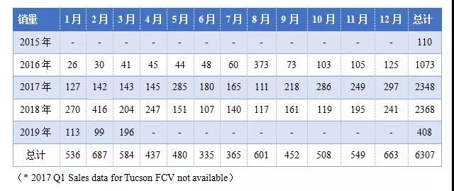 表3.全美氢燃料电池乘用车销量  资料来源:Hyundai Tucson FCV data from HybridCars.com;Toyota Mirai, Honda Clarity, and Hyundai NEXO data from carsalesbase.com & Baum and Associates;香橙会研究院整理