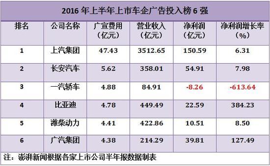 2016年上半年上市车企广告投入榜6强