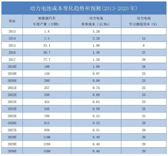 图表数据源于:《2018中国汽车产业发展报告》
