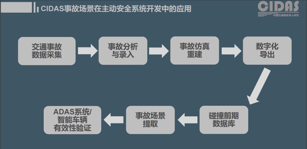 CIDAS事故场景在主动安全系统开发中的应用
