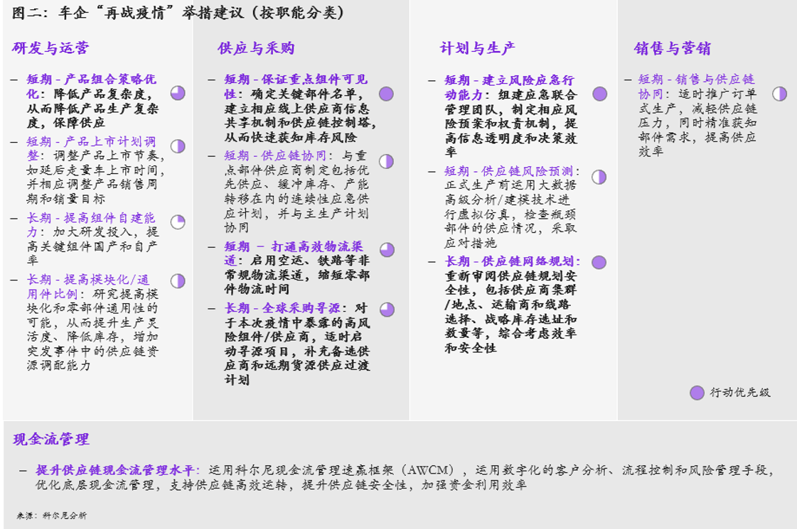 """图2  """"再战疫情""""举措建议(按职能分类)"""
