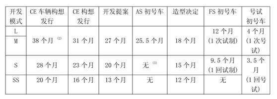 图5 丰田新车开发流程及构成概要