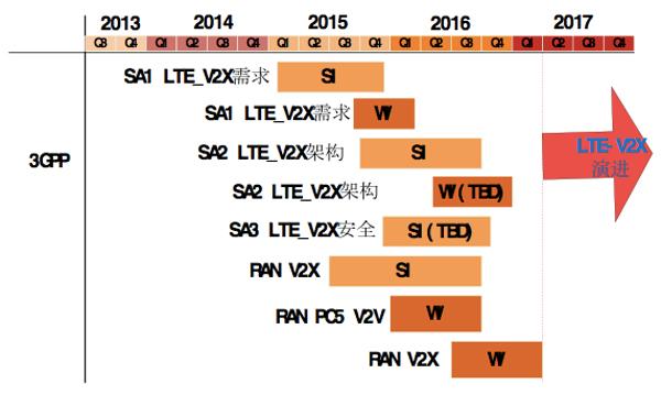 3GPP-LTE-V标准研究进展图,来源:《智能汽车,决战2020》(即将出版)